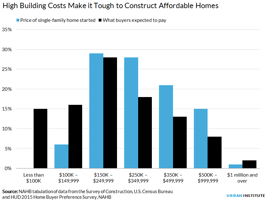 High Building Costs Make it Tough to Construct Affordable Homes