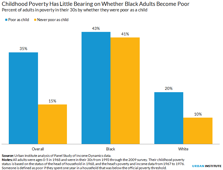 Poverty and race chart