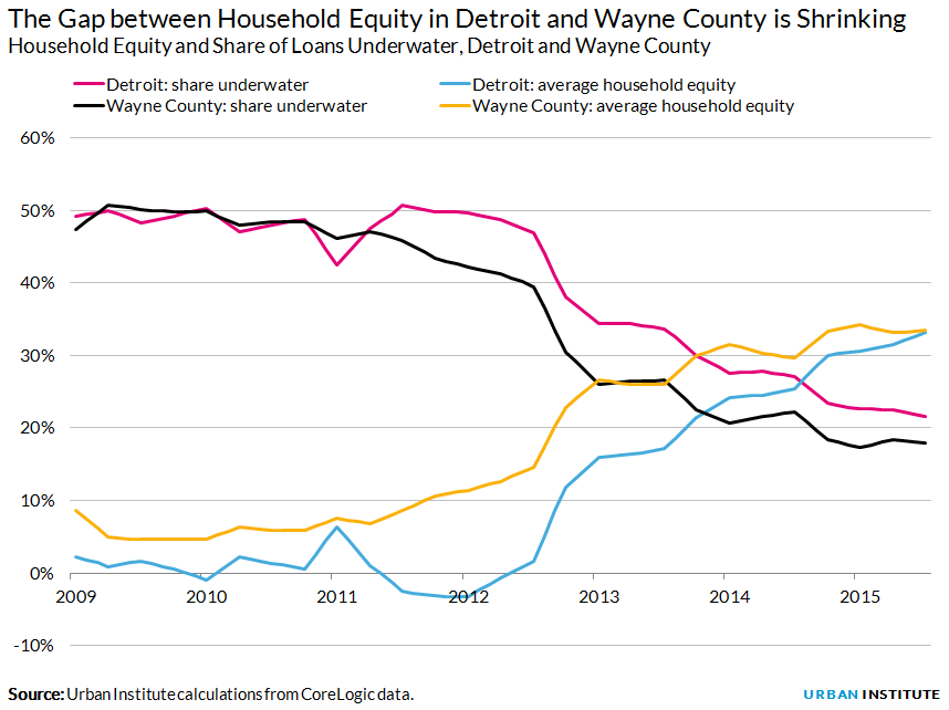 Household Equity and Share of Loans Underwater, Detroit and Wayne County