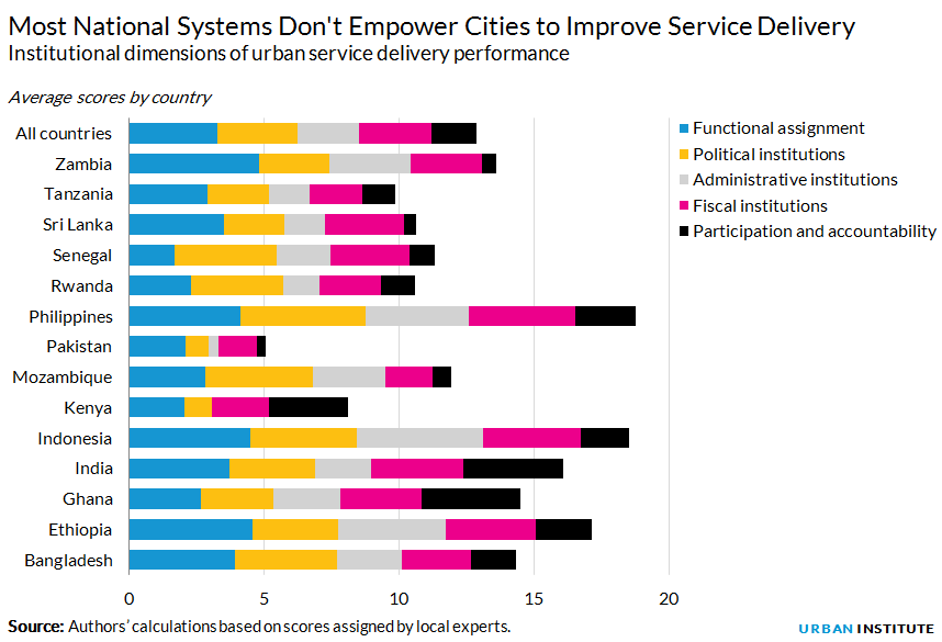 Institutional dimensions of urban service delivery performance