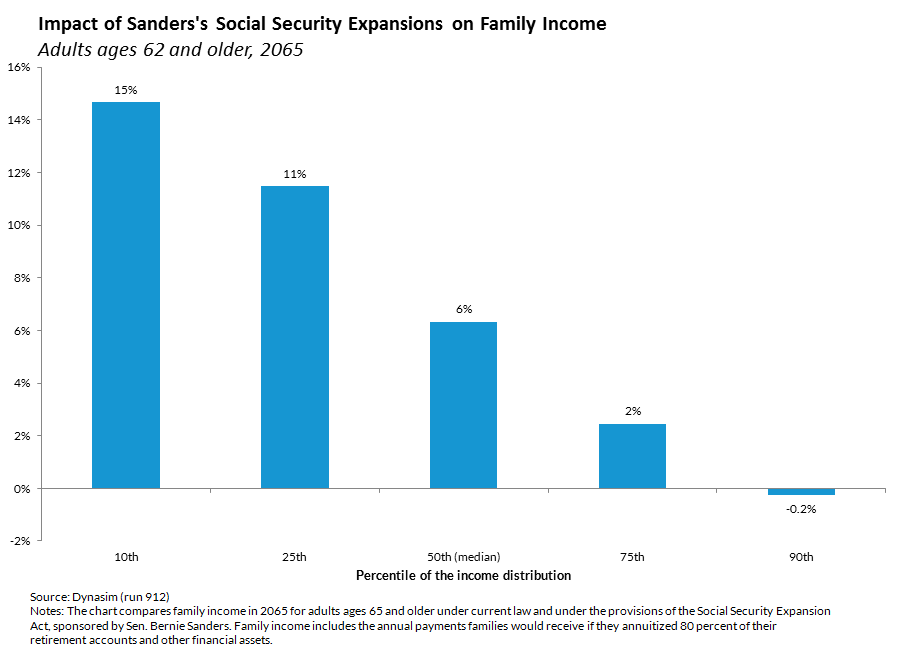Impact of Sanders's Social Security Expansions on Family Income