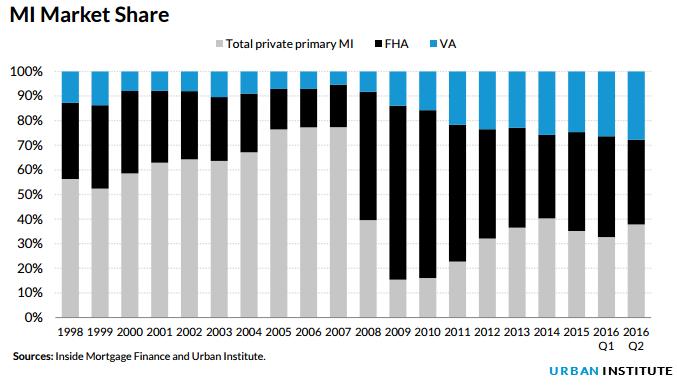 MI market share
