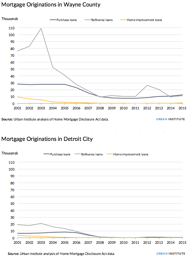 Mortgages in Detroit and Wayne County