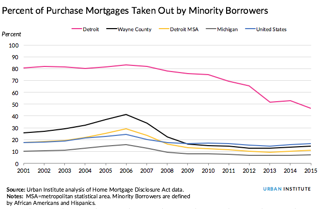 Detroit mortgages by race