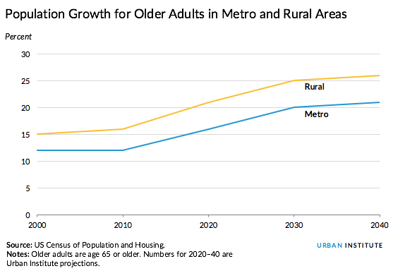 Population growth for older adults in metro, rural areas