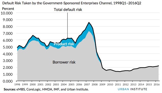 Default Risk Taken by the Government-Sponsored Enterprises Channel, 1998Q1–2016Q2