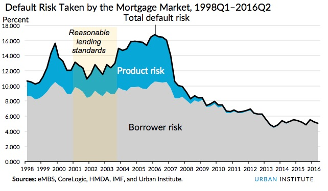Default Risk Taken by the Mortgage Market, 1998Q1–2016Q2
