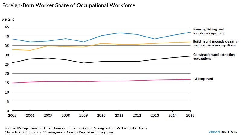 Foreign born occupational workforce