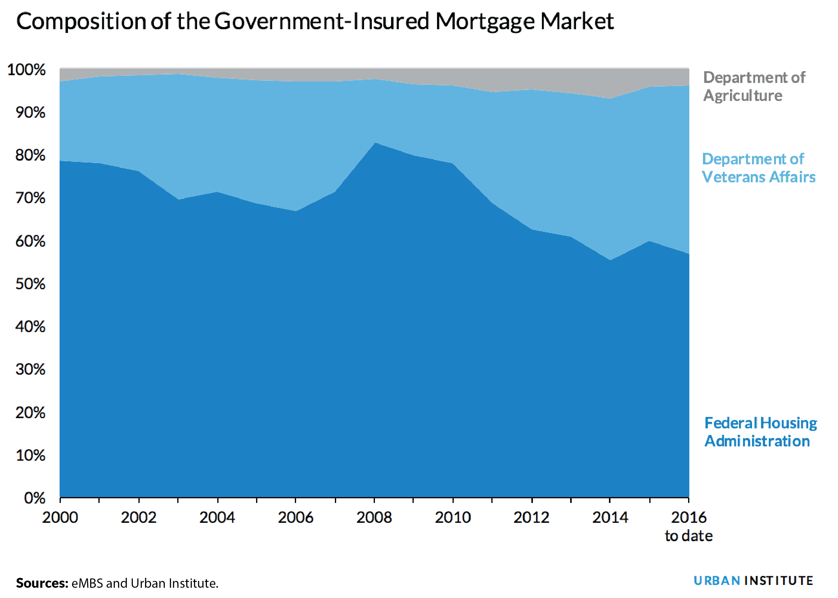 Government-insured market