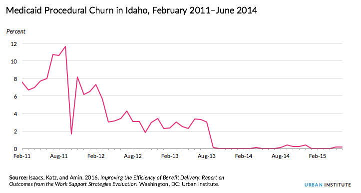 Idaho churn