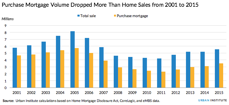 Purchase mortgage volume