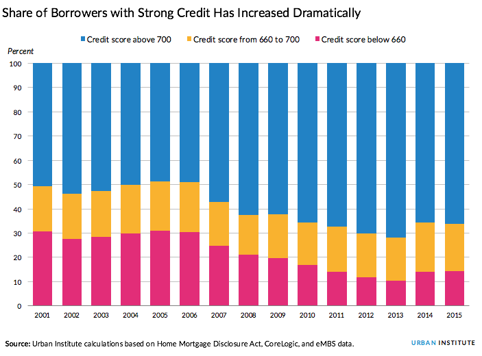 Share of borrowers with strong credit