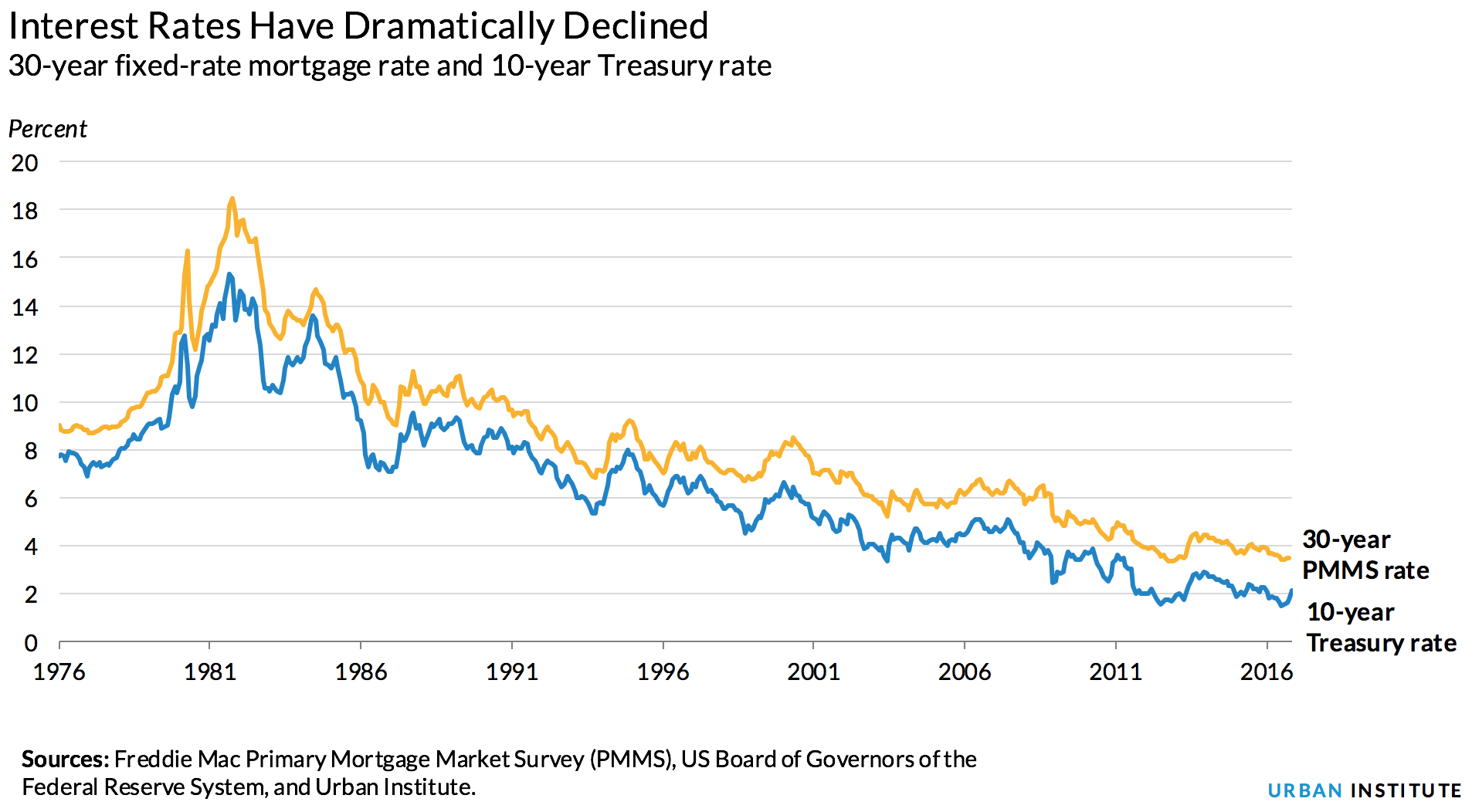 Interest rates have dramatically declined