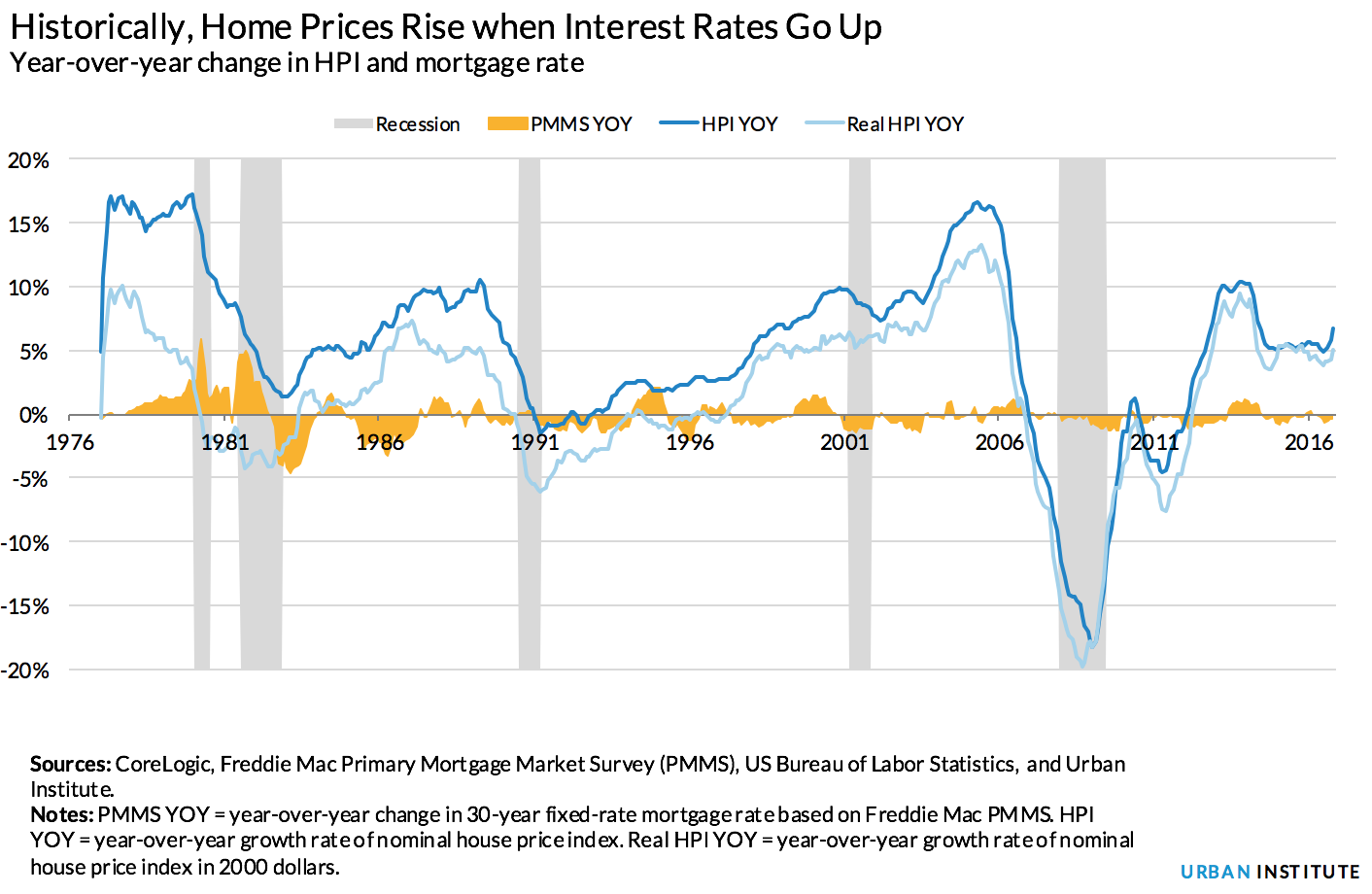 Historically house prices rise when interest rates go up