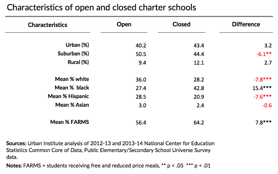 characteristics of open and closed charter schools