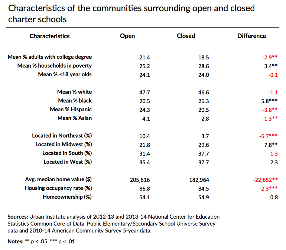 characteristics of communities served by charter schools