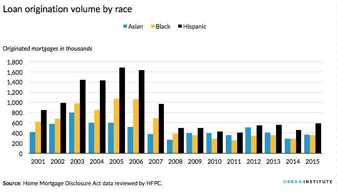 Loan origination volume by race