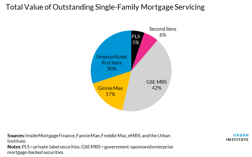 Total Value of Outstanding Single-Family Mortgage Servicing