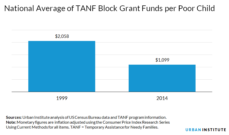 National average of TANF block grant funds
