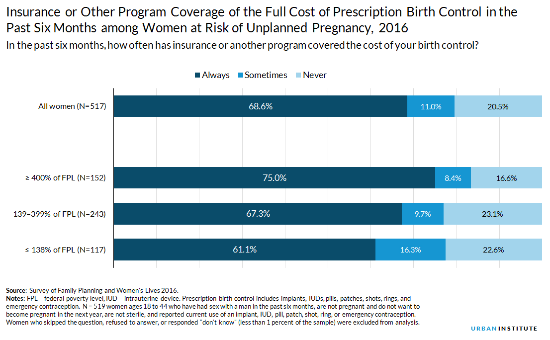 Over the past six months, did insurance cover your birth control?