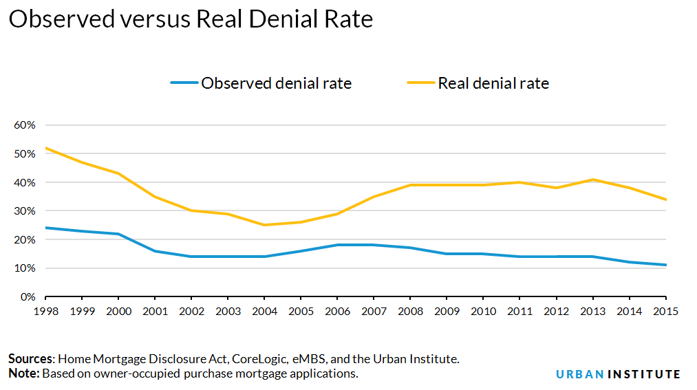 Observed versus Real Denial Rate