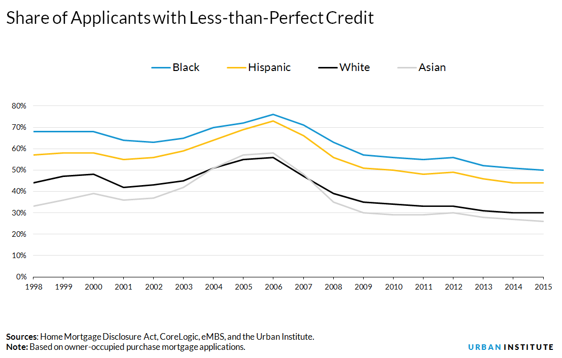 Share of applicants with less than perfect credit