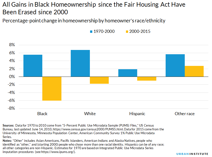 black homeownership has declined