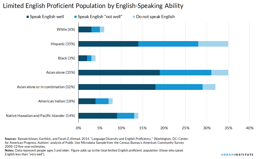 Limited English Language Proficiency by Race