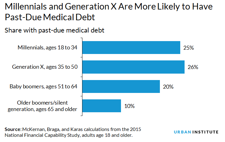 Millennials and Gen X are more likely to have past-due medical debt
