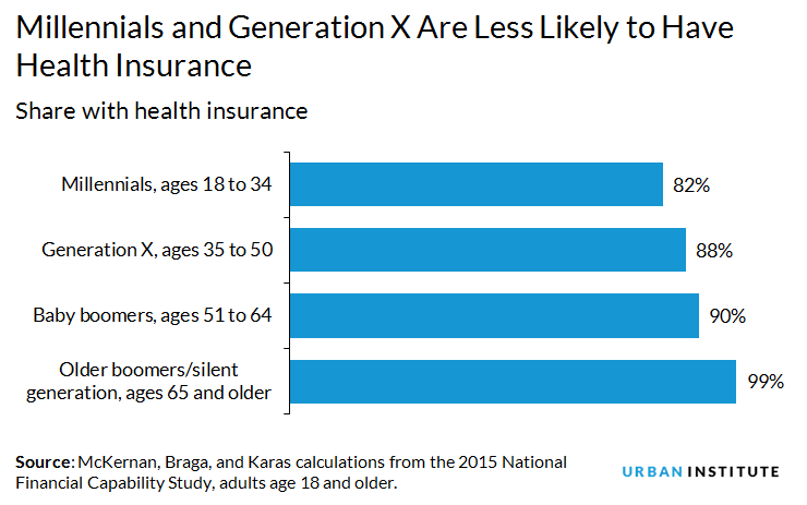 Millennials and gen x are less likely to have health insurance