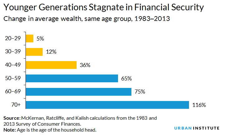 Younger generations stagnate in financial security