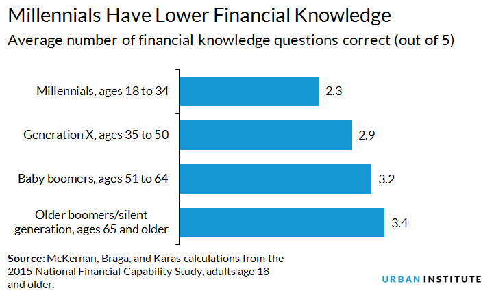 Millennials have lower financial knowledge