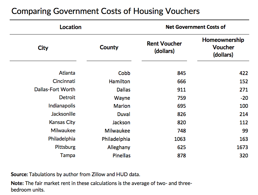comparing government costs of housing vouchers