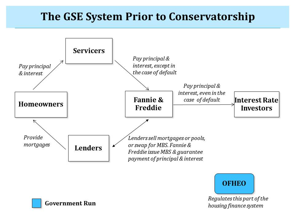 GSE Reform Figure 1