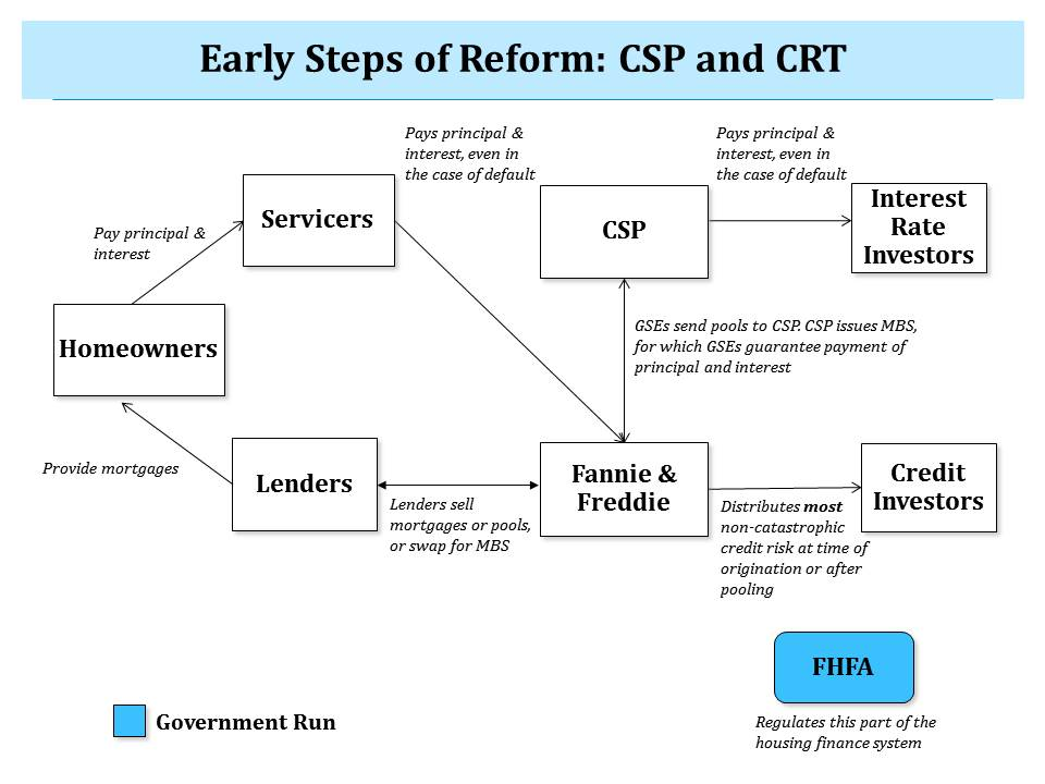 GSE Reform Figure 2