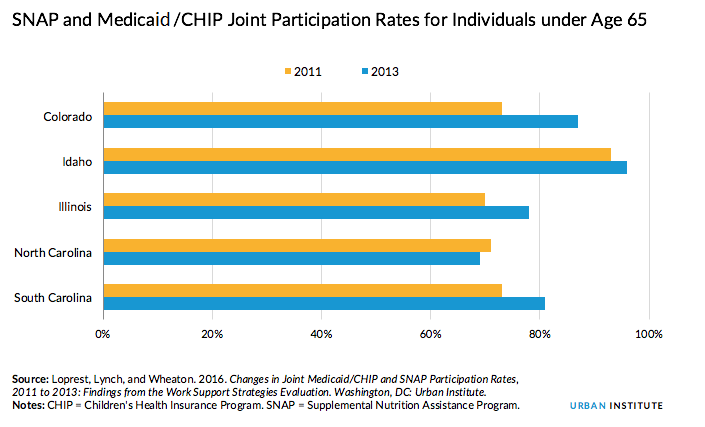 SNAP and Medicaid CHIP Joint Participation Rates for People Under Age 65