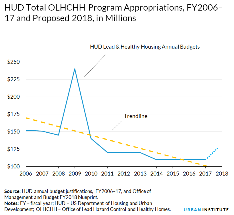 The trump budget for unhealthy housing urban institute huds healthy housing budget malvernweather Image collections