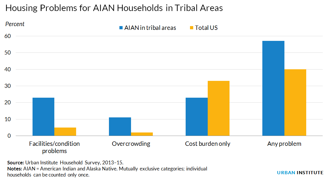 Native American housing conditions