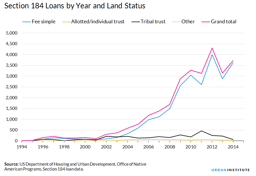 Section 184 Loans by year and land status