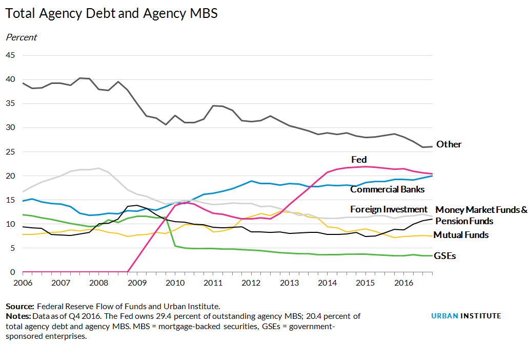 who owns agency debt?
