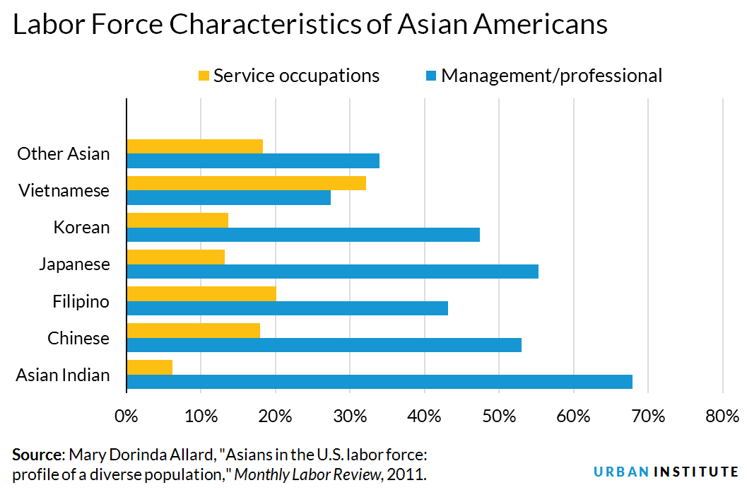 Labor market characteristics of Asian Americans