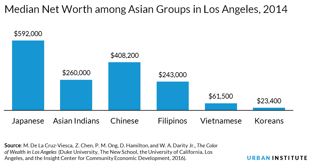 Median net worth for selected Asian groups in Los Angeles