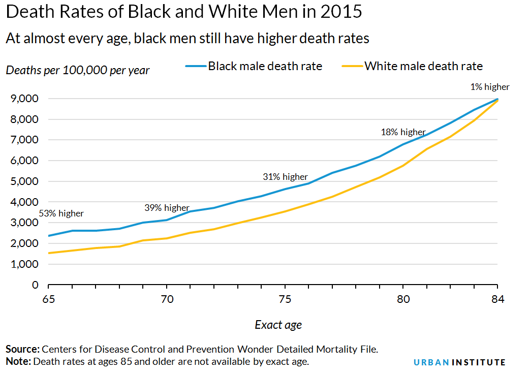 Death rates of black and white men in 2015