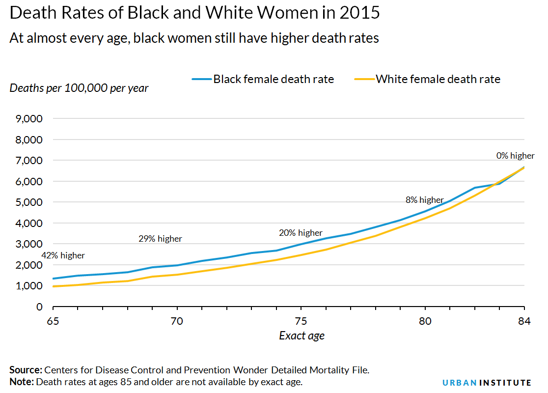Death rates of black and white women in 2015