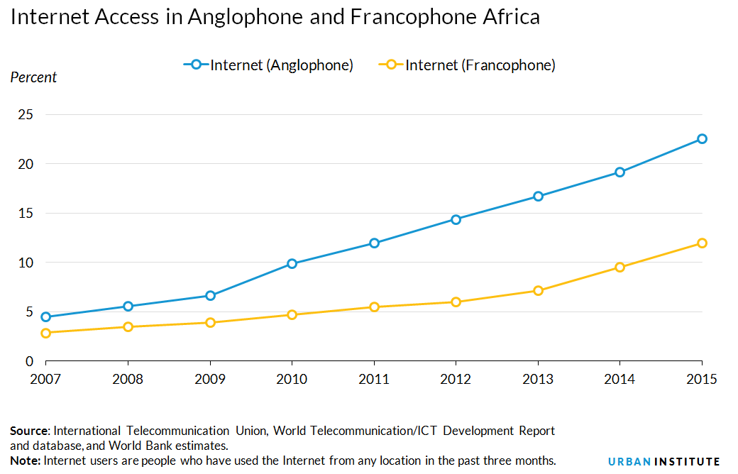internet access in anglophone vs francophone africa