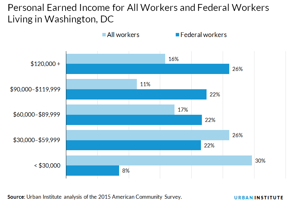 personal earned income for federal versus all workers in DC