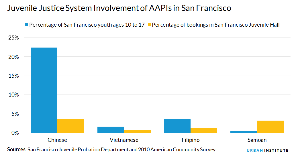 Juvenile Justice System Involvement of AAPIs in San Francisco