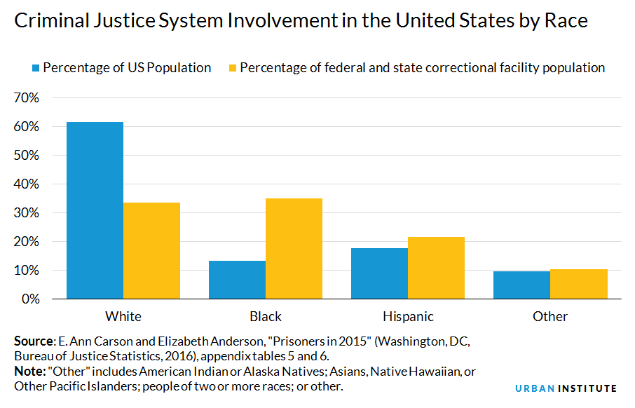 asian americans and pacific islanders a missing minority in criminal justice data urban institute. Black Bedroom Furniture Sets. Home Design Ideas