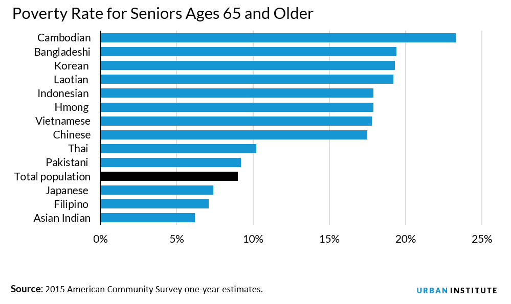 Poverty among elderly Asian Americans