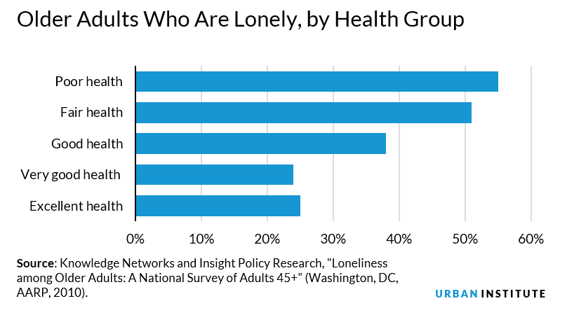 Older adults who are lonely, by health group